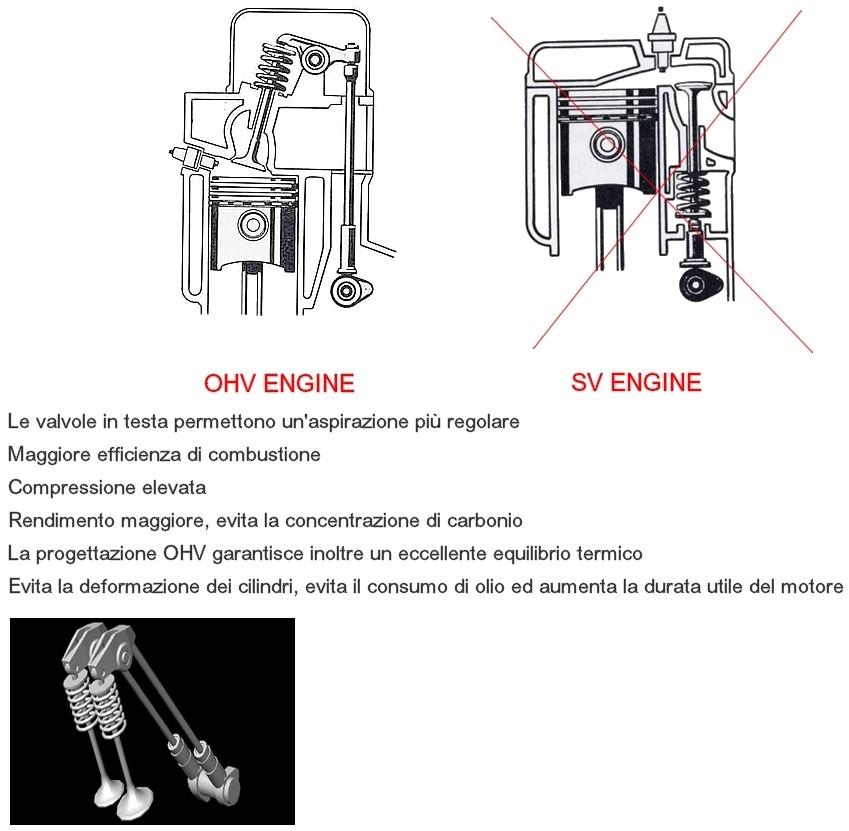 Sistema di distribuzione a valvole in testa OHV.